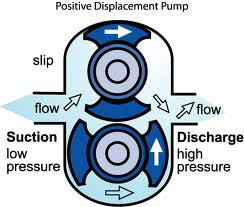 PD inlet and outlet