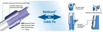 Barblock VS. Cable Tie