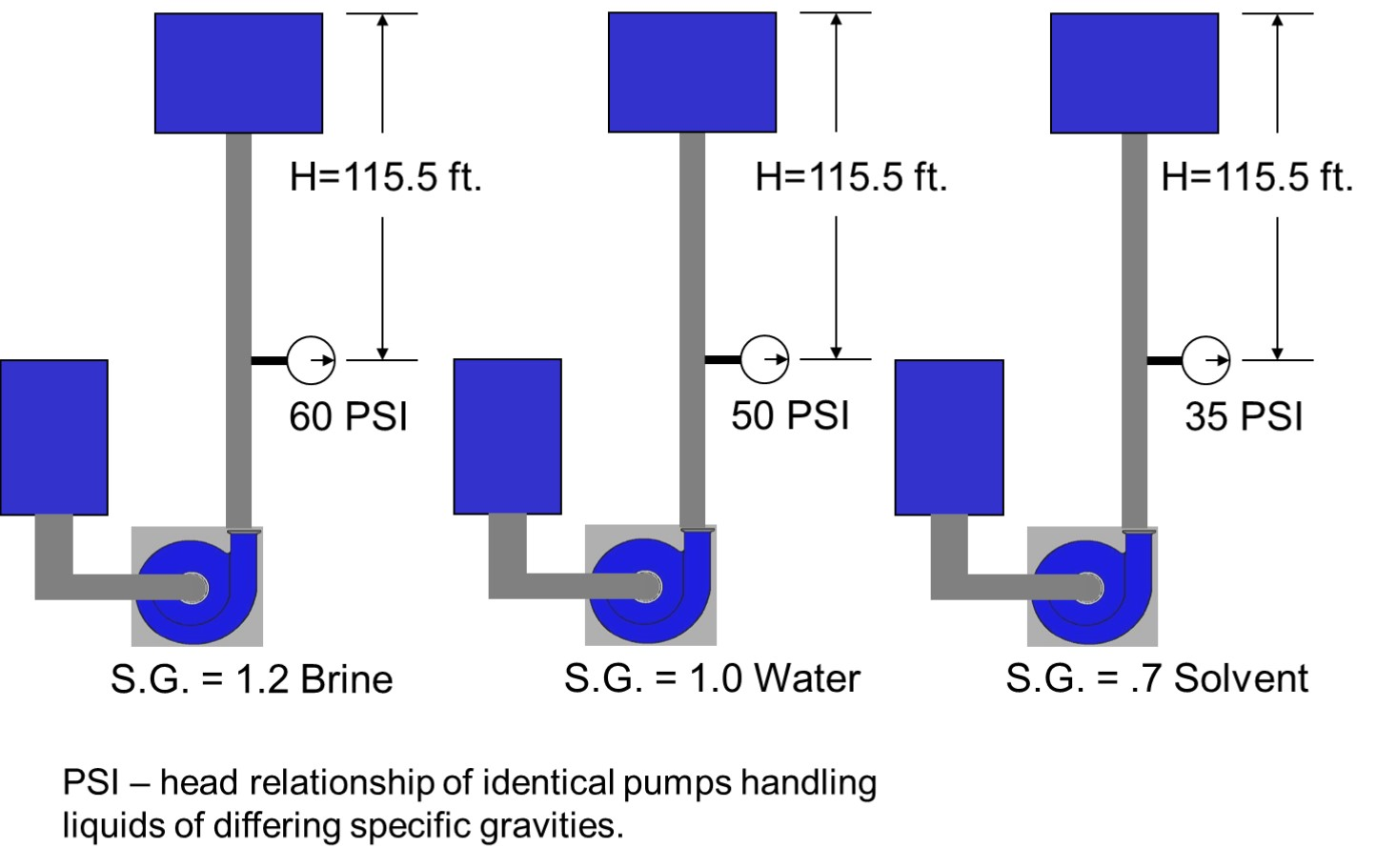What is pump head how is it different than pressure holland head vs psi biocorpaavc